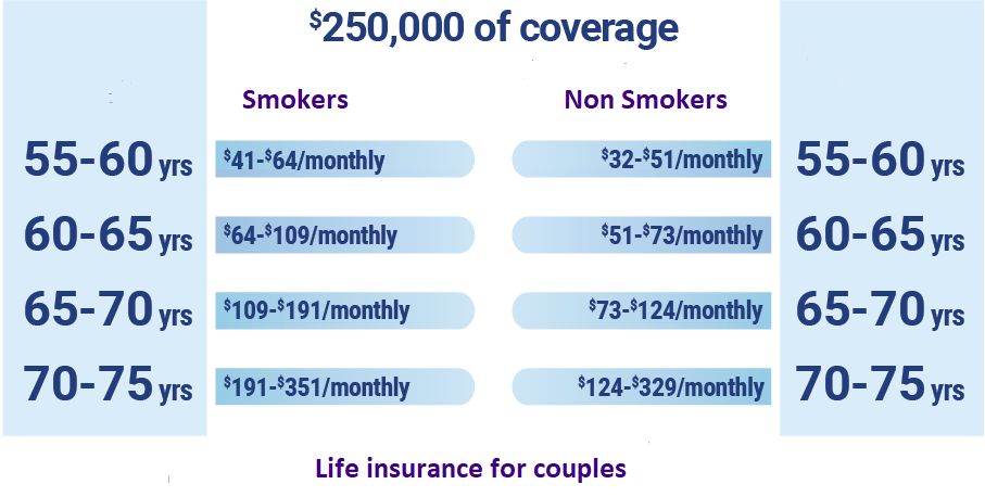 couples life insurance rates 2021