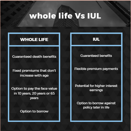 whole life vs iul table 2021